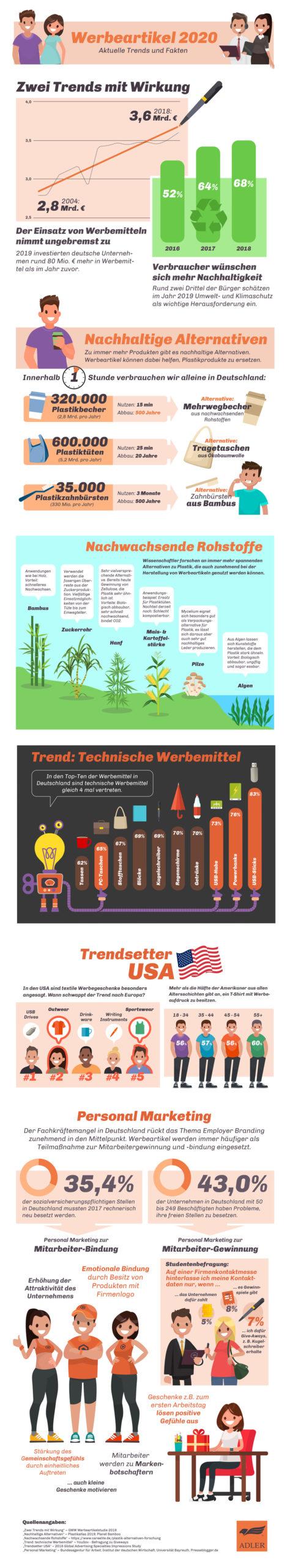 Infografik Werbeartikeltrends 2020